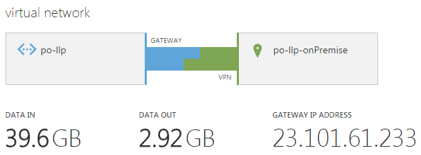 Screenshot of Azure Virtual Network after data transfer from on-premise network