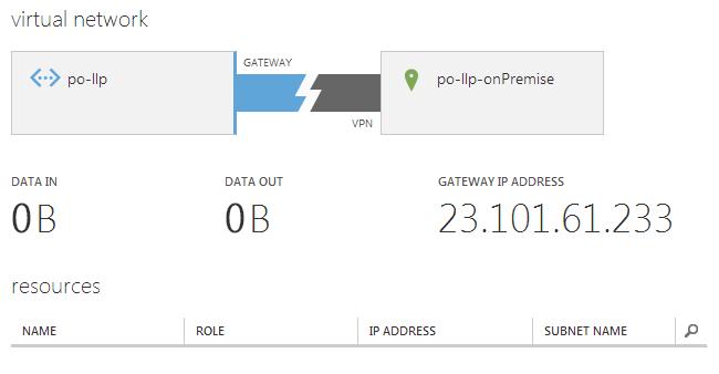 Azure Virtual Network Gateway Created