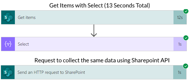 Image showing how fast a SharePoint API request is compared to the Get Items action in Microsoft Power Automate.