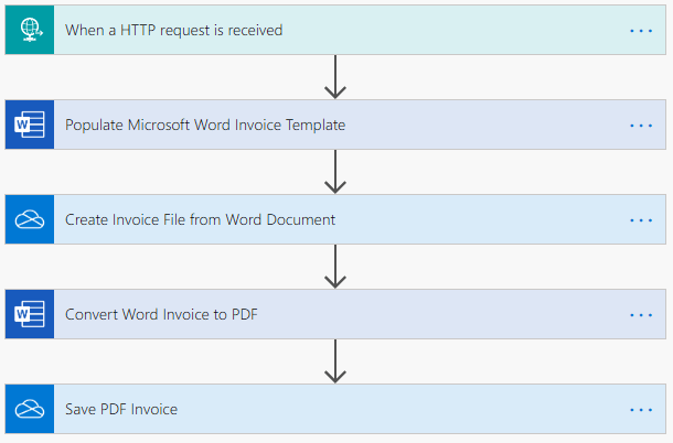 Image of a Microsoft Flow that generates a PDF Invoice from JSON data.