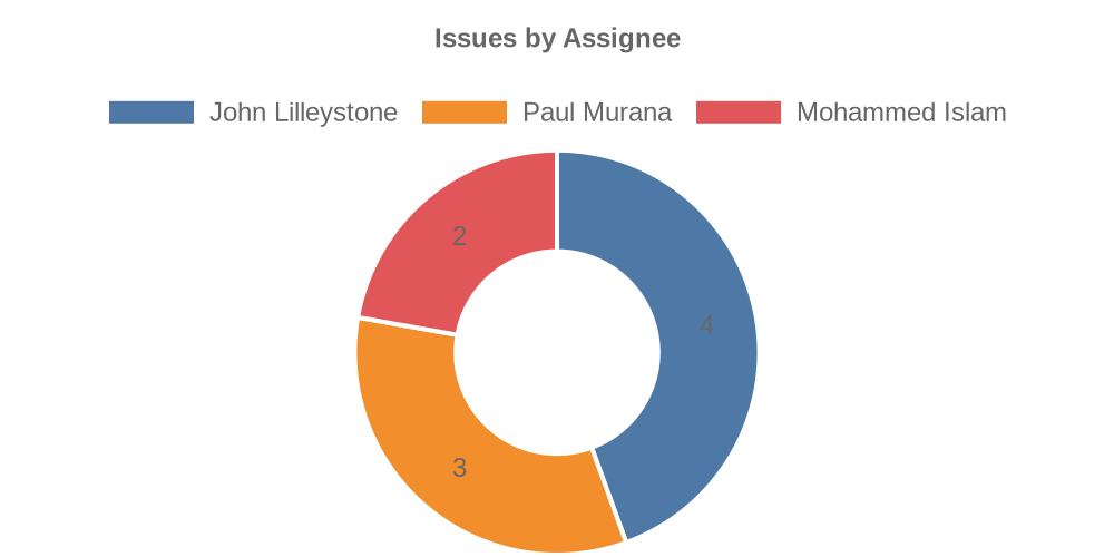 Sample Doughnut Chart generated by Power Automate and QuickChart.io