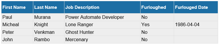 Image of a HTML Table produced by Power Automate with CSS style applied.