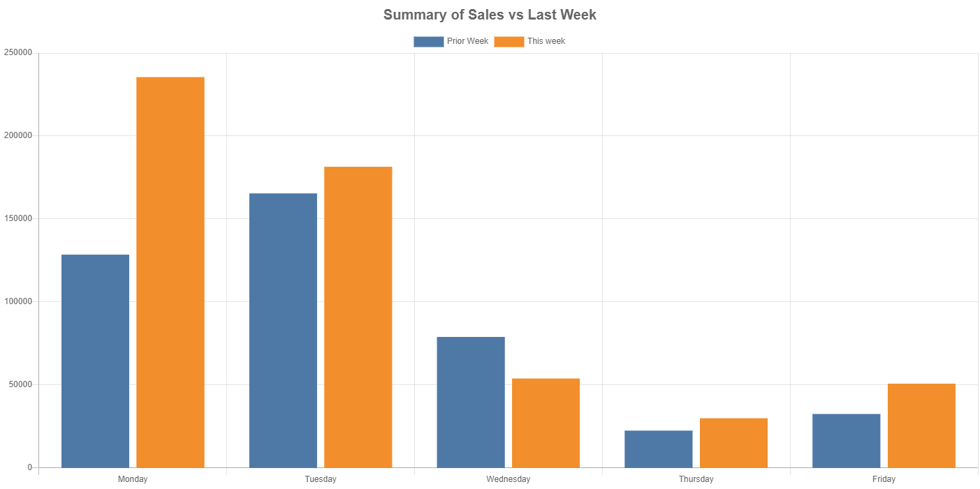 Sample Bar Chart generated by Power Automate and QuickChart.io