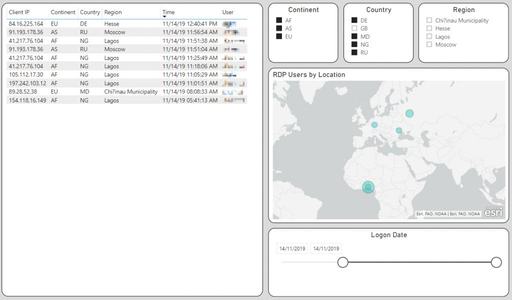 Power BI report showing details of Successful Remote Desktop Logons