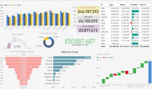 Image of an Example Dashboard Created in Power BI from data held in an Informix database on SCO Openserver